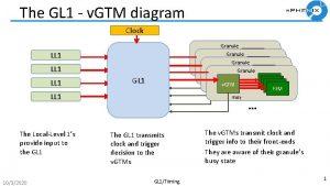 The GL 1 v GTM diagram Clock Granule