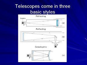 Telescopes come in three basic styles Refracting telescopes