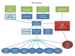 COPD Pathway Admitted to ward with exacerbation Av