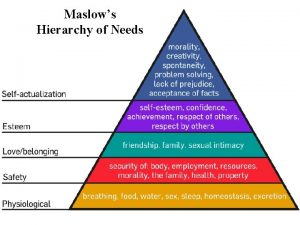 Maslows Hierarchy of Needs Core Beliefs Maslow is