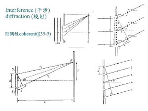 Interference diffraction coherent 35 5 interference Fig 35
