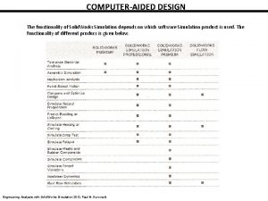 COMPUTERAIDED DESIGN The functionality of Solid Works Simulation