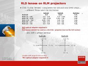 RLD lenses on RLM projectors Click play lenses