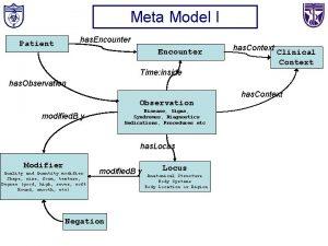 Meta Model I has Encounter Patient Encounter has