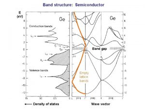 Band structure Semiconductor E e V Band gap