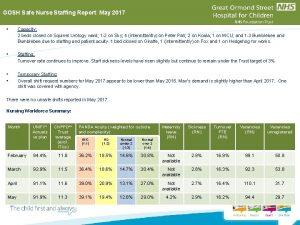 GOSH Safe Nurse Staffing Report May 2017 Capacity