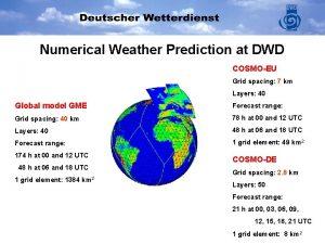 Numerical Weather Prediction at DWD COSMOEU Grid spacing