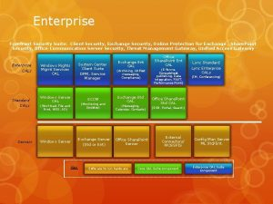 Enterprise Forefront Security Suite Client Security Exchange Security