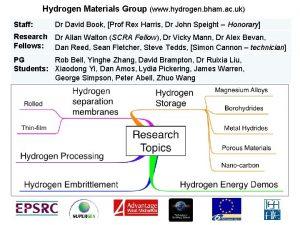 Hydrogen Materials Group www hydrogen bham ac uk