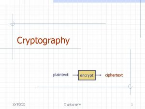 Cryptography plaintext 1032020 encrypt Cryptography ciphertext 1 Outline