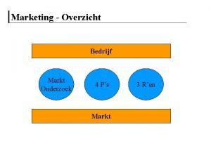 Marketing Overzicht Bedrijf Markt Onderzoek 4 Ps Markt