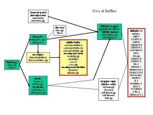 Docs Buffers Generate patch through menu Patch Tool