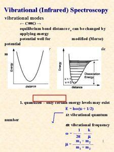 Vibrational Infrared Spectroscopy vibrational modes CO equilibrium bond