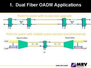 1 Dual Fiber OADM Applications Point to point