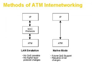 Methods of ATM Internetworking What is LAN Emulation