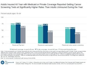 Adults Insured All Year with Medicaid or Private