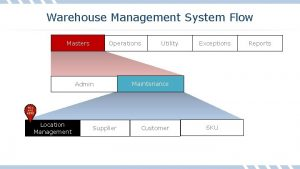 Warehouse Management System Flow Masters Operations Admin Location