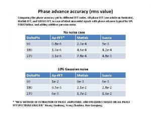 Phase advance accuracy rms value Comparing the phase