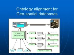 Ontology alignment for Geospatial databases One Simple World