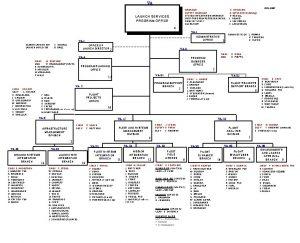 VA MANAGER DEPUTY MANAGER SYSTEM INTEGRATION MANAGER VAFB