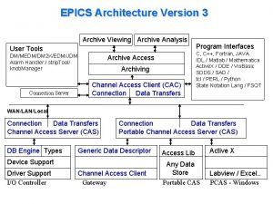 EPICS Architecture Version 3 Archive Viewing Archive Analysis