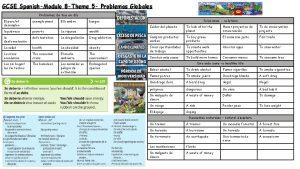 GCSE SpanishModulo 8 Theme 5 Problemas Globales Problemas