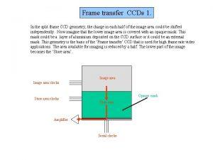 Frame transfer CCDs 1 In the split frame