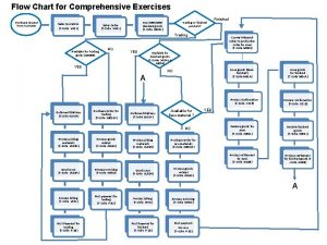 Flow Chart for Comprehensive Exercises Purchase request from
