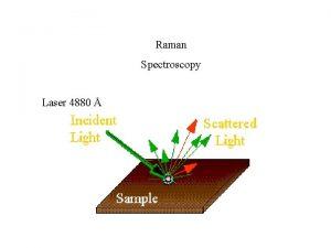 Raman Spectroscopy Laser 4880 Raman Spectroscopy Selection Rules