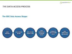 THE DATA ACCESS PROCESS THE DATA ACCESS PROCESS