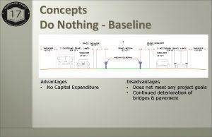 Concepts Do Nothing Baseline Advantages No Capital Expenditure