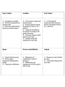 Entry Criteria Activities Exit Criteria 1 All inputs