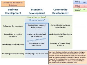 Growth and development initiatives Business Development Economic Development