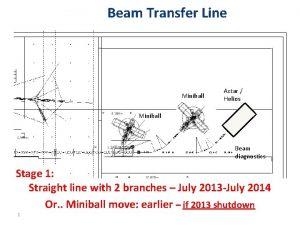 Beam Transfer Line Miniball Actar Helios Miniball Beam