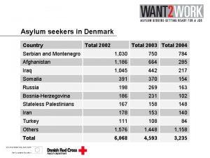 Asylum seekers in Denmark Country Total 2002 Total