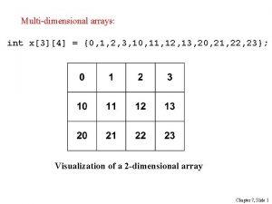 Multidimensional arrays int x34 0 1 2 3
