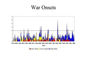War Onsets War Deaths War Deaths logged PostWWII