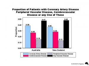 Proportion of Patients with Coronary Artery Disease Peripheral