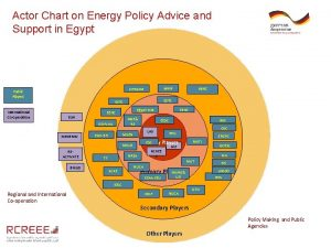Actor Chart on Energy Policy Advice and Support