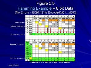 Figure 5 5 Hamming Example 8 bit Data