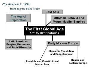 The Americas to 1500 Transatlantic Slave Trade East