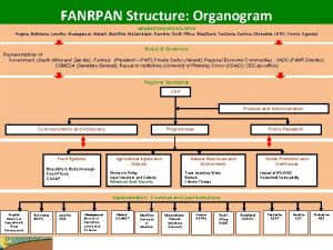 FANRPAN Structure Organogram MEMBERSSHAREHOLDERS Angola Botswana Lesotho Madagascar