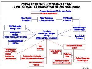 PCWA Study Plan Physical Habitat Characterization Study Plan