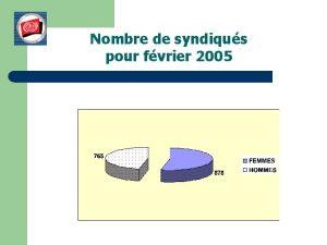 Nombre de syndiqus pour fvrier 2005 Nombre de