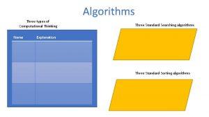 Algorithms Three types of Computational Thinking Name Three
