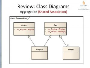 Review Class Diagrams Aggregation Shared Association Review Class