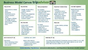 Business Model Canvas tripadvisor Key partners Key activities