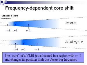 Frequencydependent core shift Jet apex is there Jet