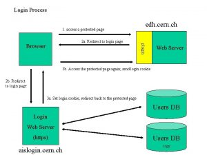 Login Process 1 access a protected page Browser