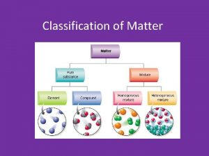 Classification of Matter States of Matter Solids Particles